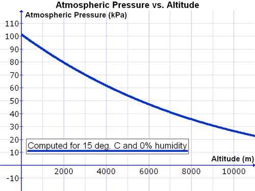 weather_Atmospheric_Pressure_vs.png