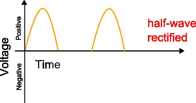components_halfwave.png