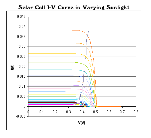 projects_Solar-Cell-IV-curve-with-MPP.png