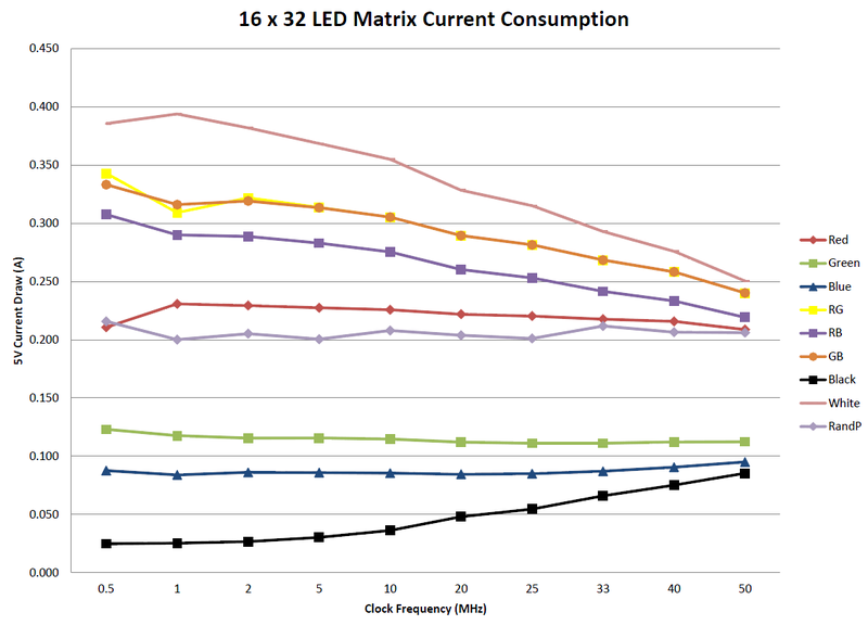 led_matrix_16x32ledmatrixcurrent.png