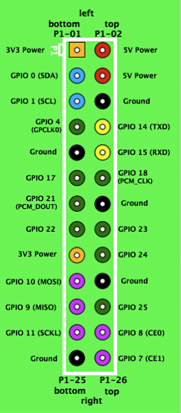 learn_raspberry_pi_gpio_diagram.png