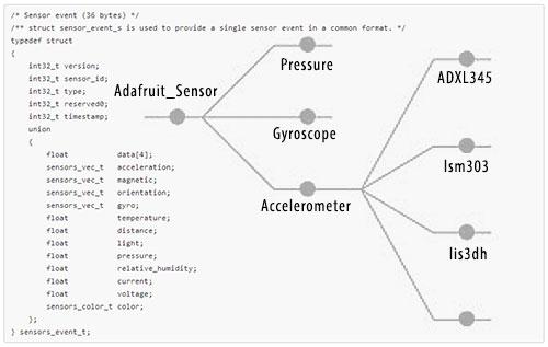 microcontrollers_sensorapi.jpg