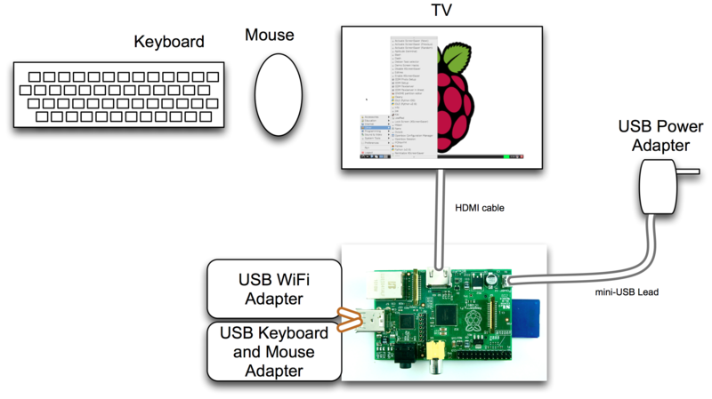 Connecting Up Raspberry Pi As A Media Center Adafruit