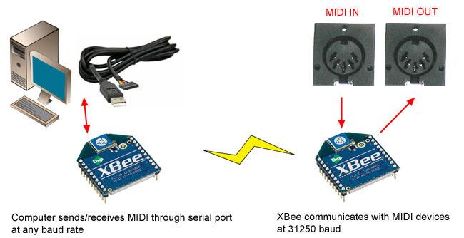 components_midibeediagramcomputerxbee.jpg