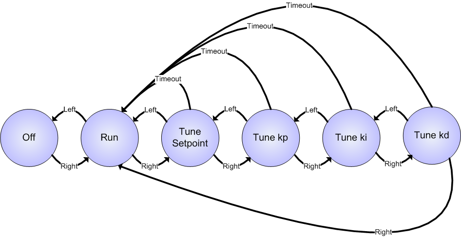 adafruit_products_State_Diagram.png