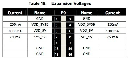 beaglebone_expansion_voltages.jpeg