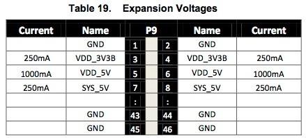 beaglebone_expansion_voltages.jpeg