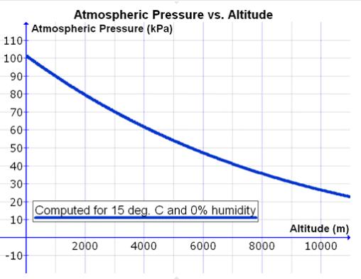 weather_atmosphericpressure.png