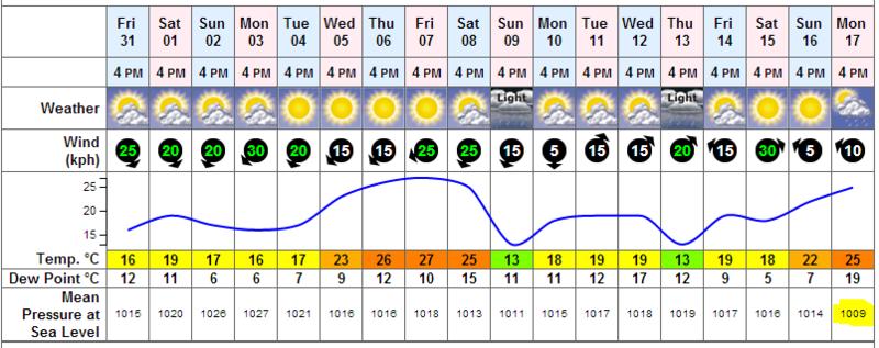 weather_presure_cdg.png