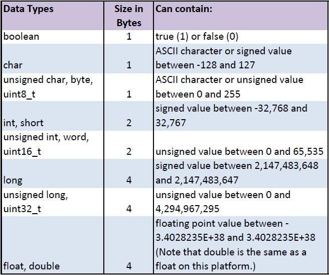 learn_arduino_DataTypes.jpg