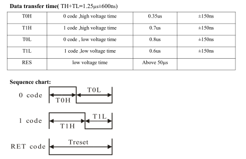 microcontrollers_neopixel_datasheet_timing.png