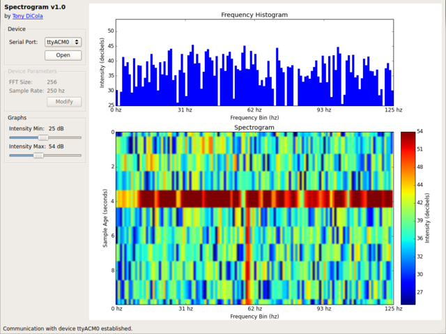 Spectrogram Tool | FFT: Fun with Fourier Transforms