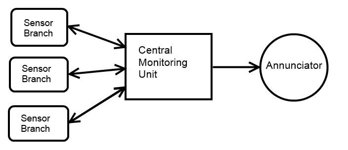 alarm basics