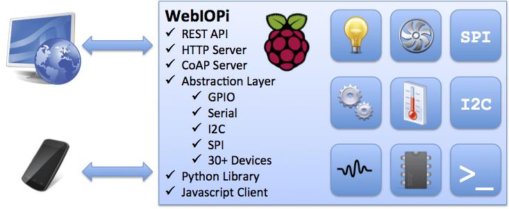 raspberry_pi_webiopi.png