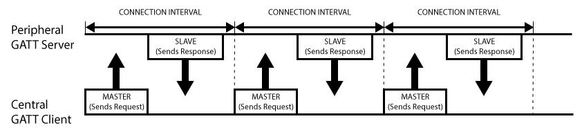 microcontrollers_GattMasterSlaveTransactions.png