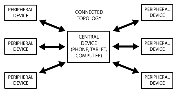 microcontrollers_ConnectedTopology.png