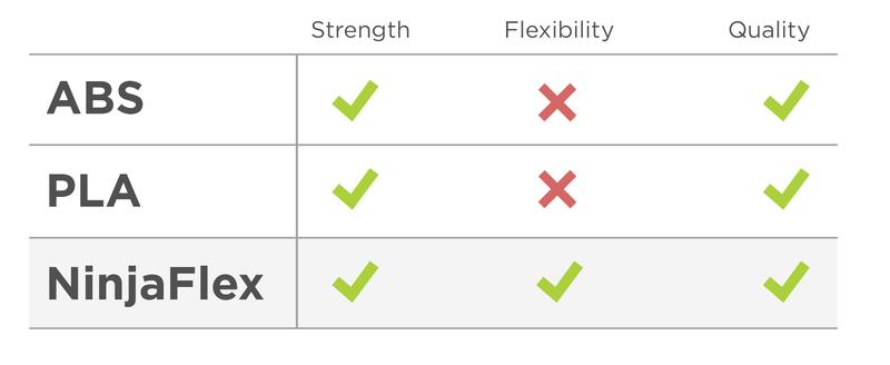 3d_printing_ninjaflex-chart.png