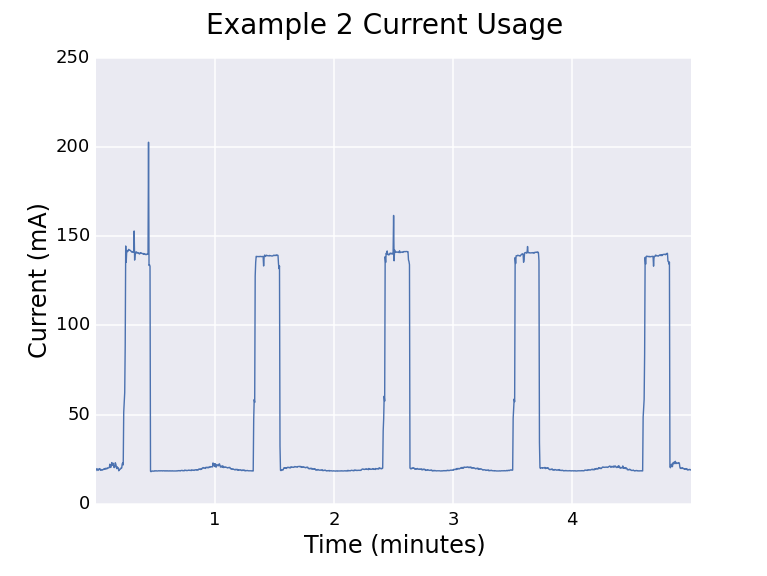 microcontrollers_example2_current_usage.png
