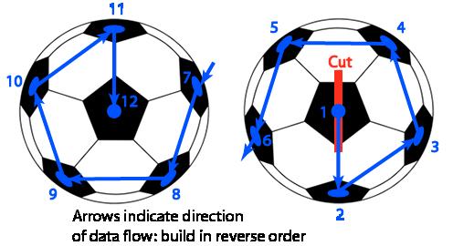 sensors_G_ball_layout.png