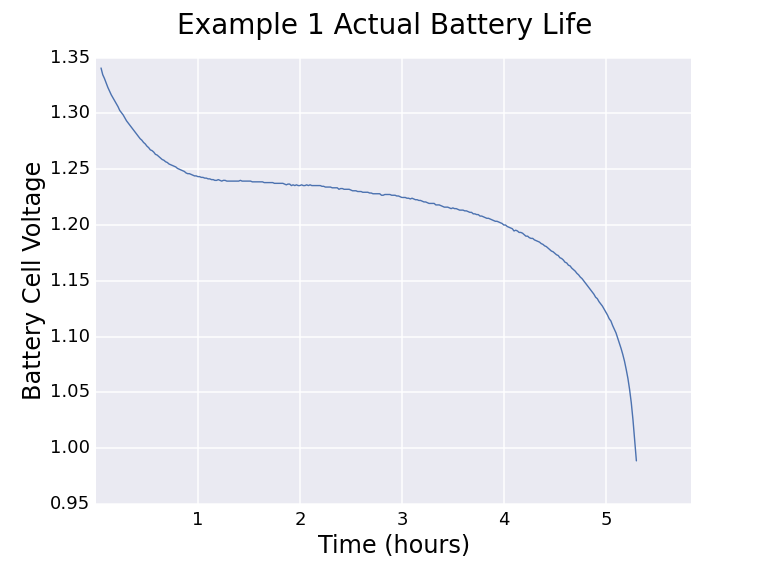 microcontrollers_example1_battery_life.png
