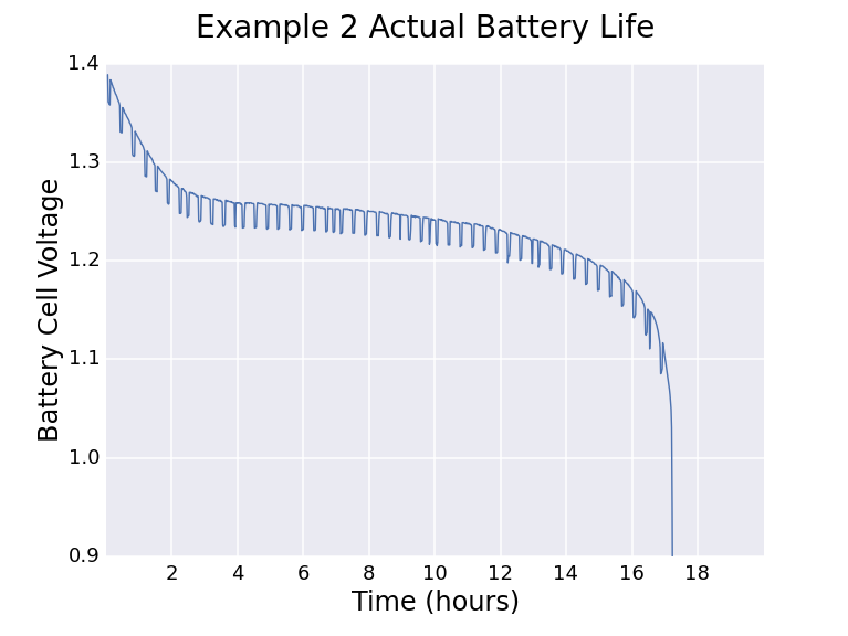 Example 2: Power-Down Sleep | Low Power WiFi Datalogger