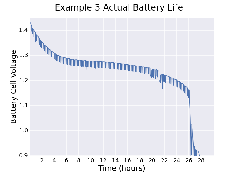 microcontrollers_example3_battery_life.png