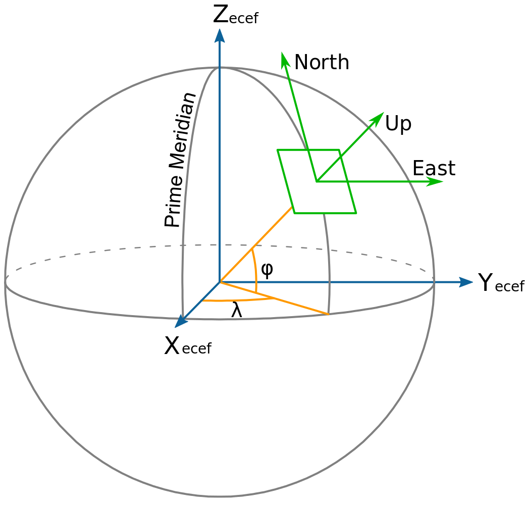 sensors_ECEF_ENU_Longitude_Latitude_relationships.png