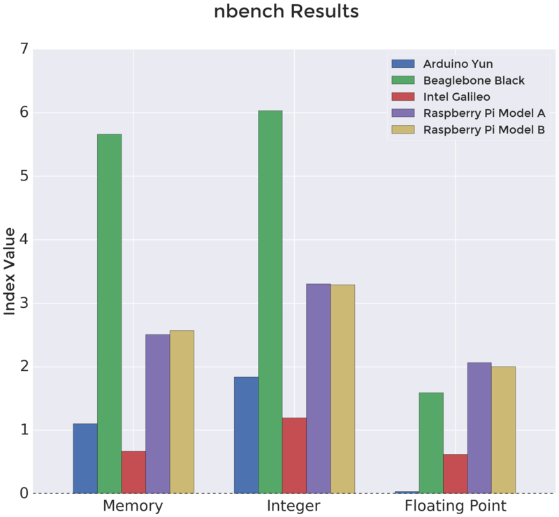 microcomputers_nbench.png