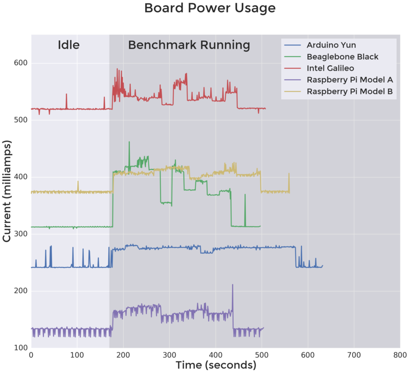 microcomputers_powerusage.png