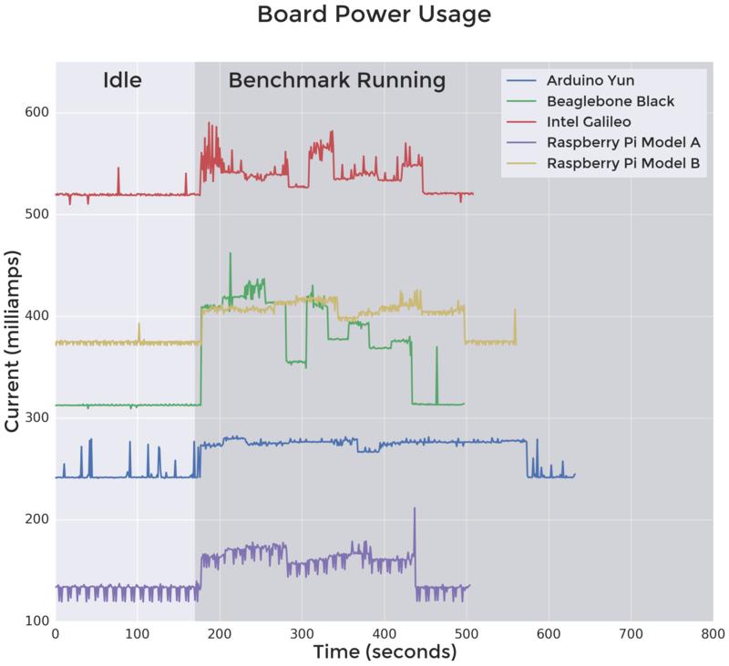 microcomputers_powerusage.png?1399317380