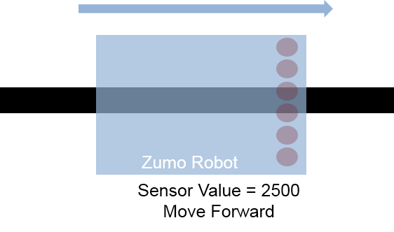 Process sensor data using controller line following zumo