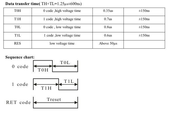 adafruit_products_WS2812_Timing.jpg