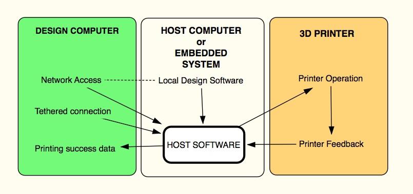 raspberry_pi_HostSoftwareDiagram_scap.jpg