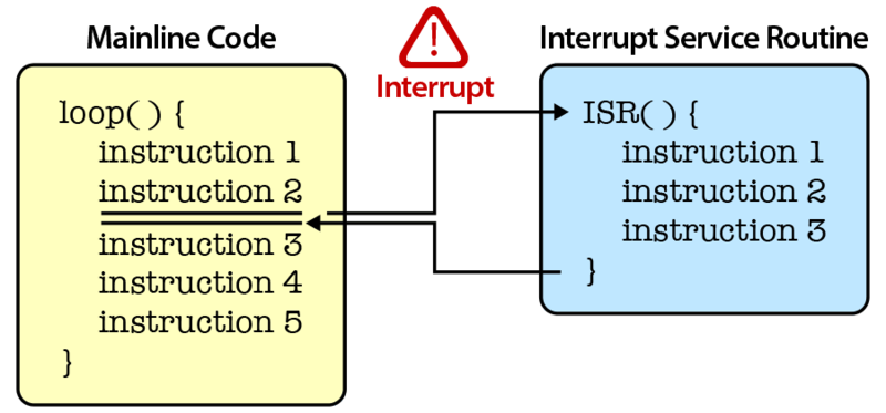 components_interrupt.png