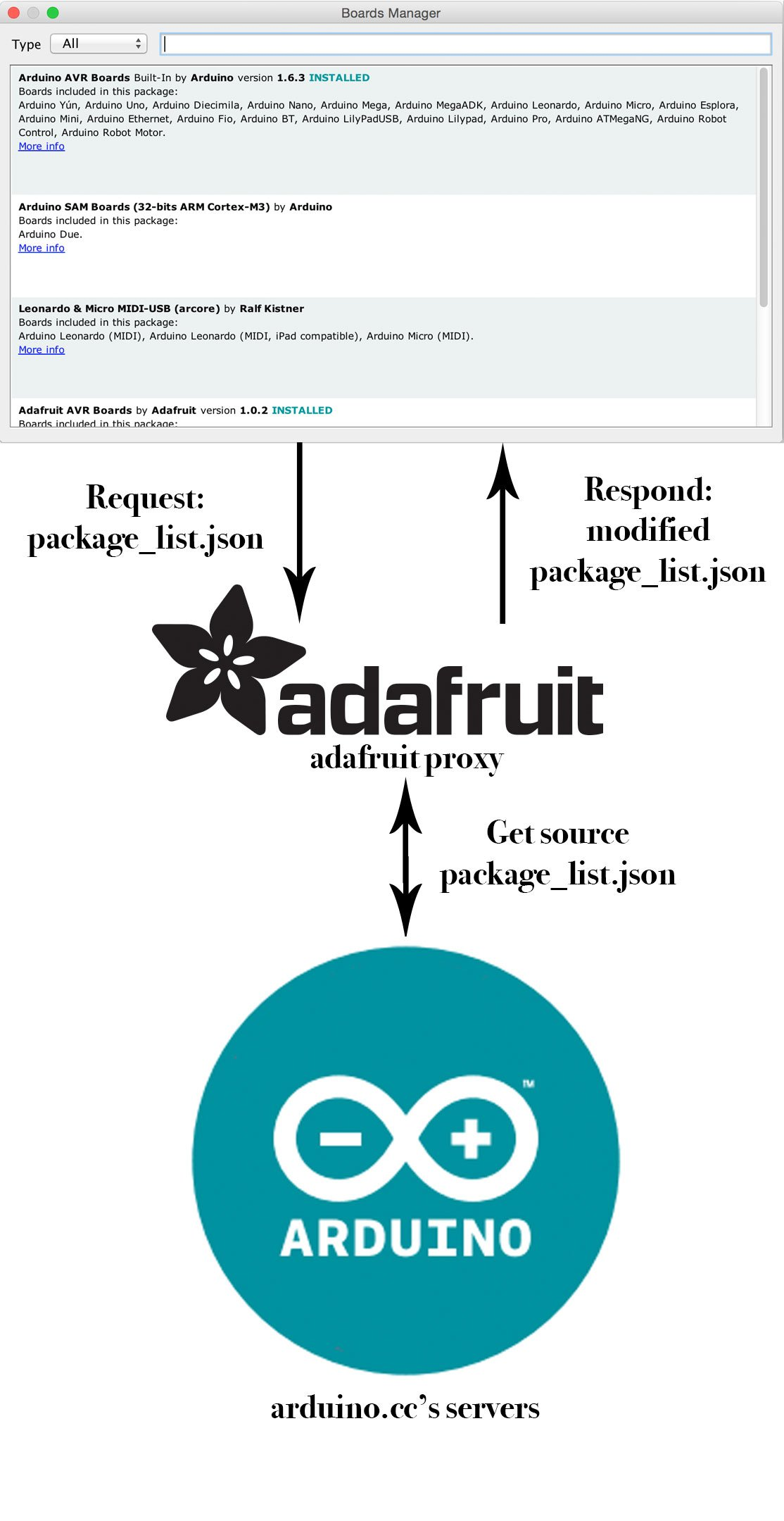 adafruit_products_proxy.jpg