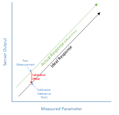 sensors_SinglePoint.png