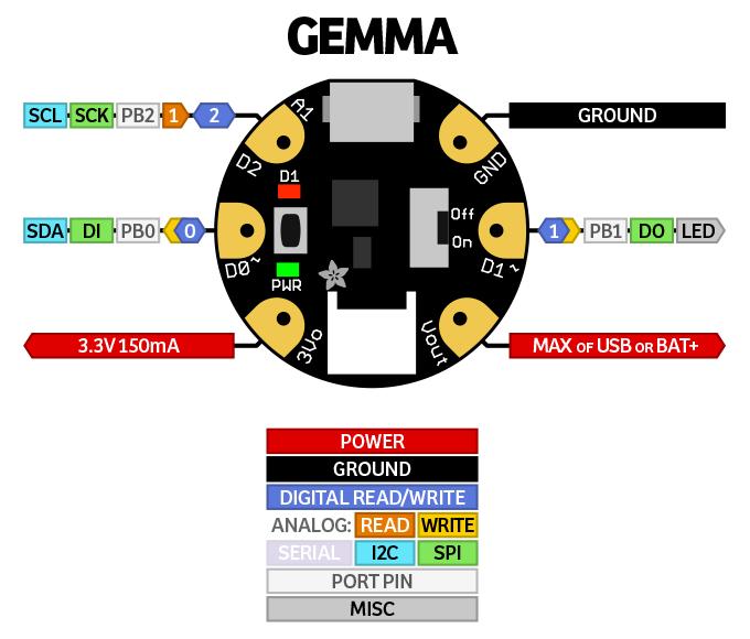 Introduction introducing gemma adafruit learning system