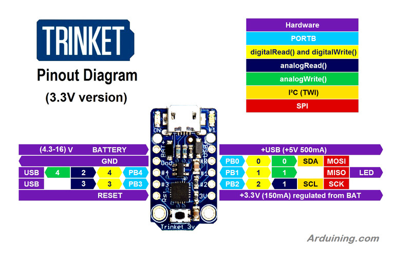 Overview | Tap Tempo Trinket | Adafruit Learning System