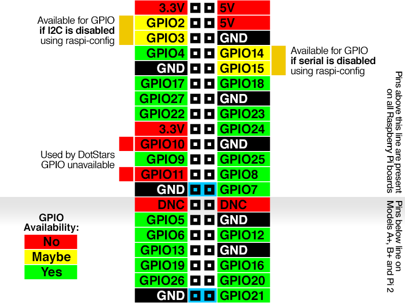 raspberry_pi_gpio-shutdown-pins.png