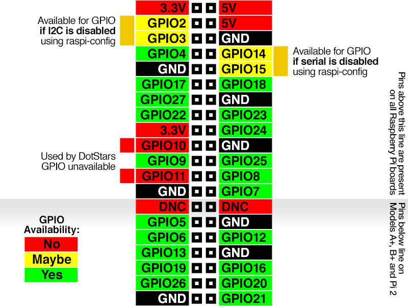 raspberry_pi_gpio-all-pins.png