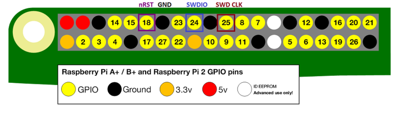 Overview | Programming Microcontrollers using OpenOCD on a Raspberry