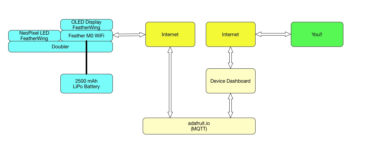 components_Adafruit_IoT_demonstrator.jpg