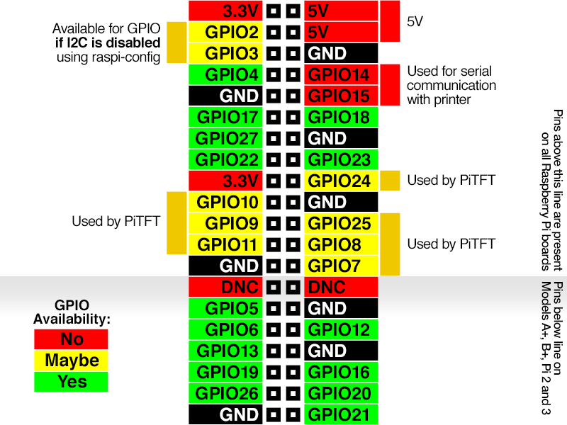 camera_GPIO-Diagram.png