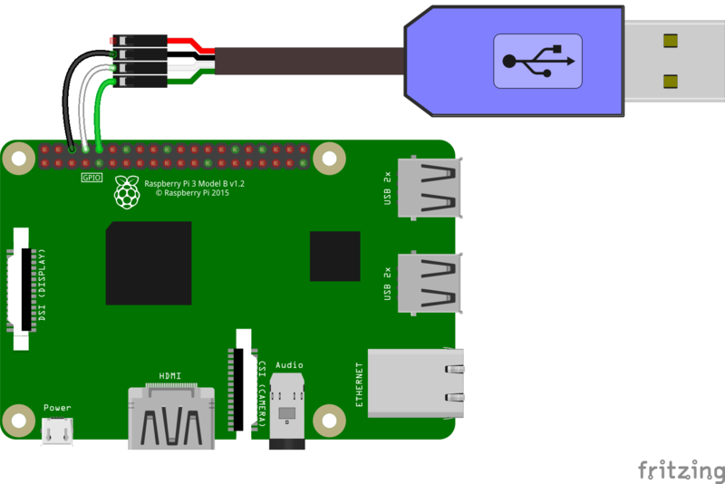 Overview | Setting up a Raspberry Pi as a WiFi access point