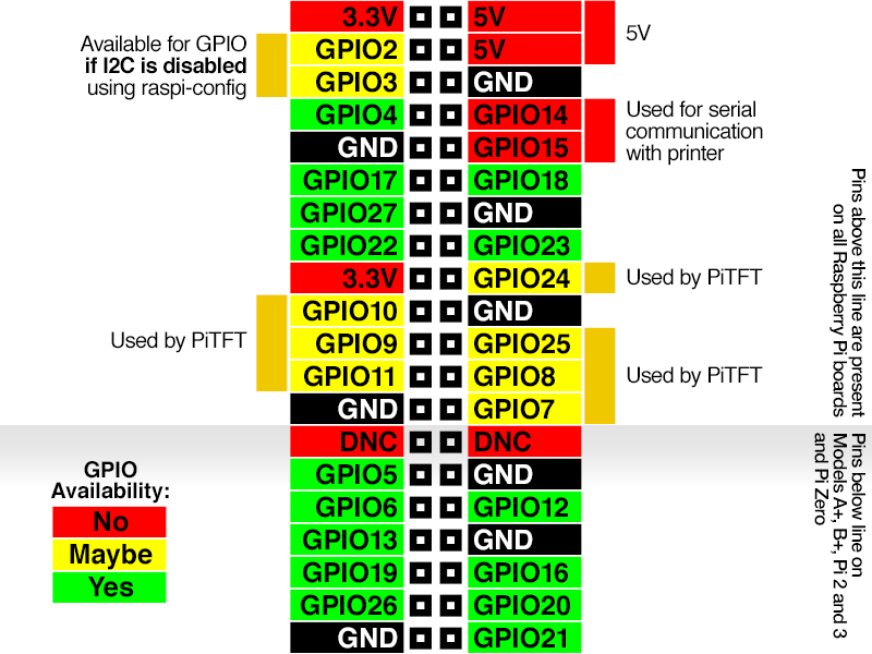 gaming_GPIO-Diagram.png