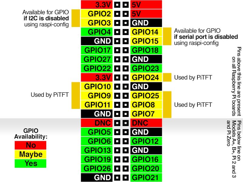 gaming_GPIO-Diagram.png