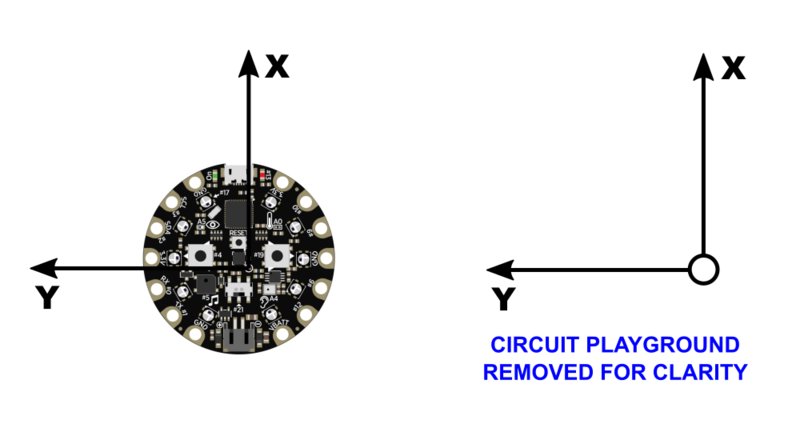 circuit_playground_cp_coord_sys.png