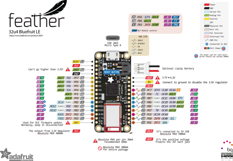 feather_adafruit_products_2889_pinout_v1_0.png