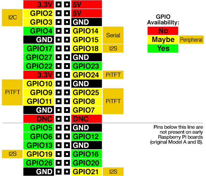 gaming_New-GPIO-Diagram.png