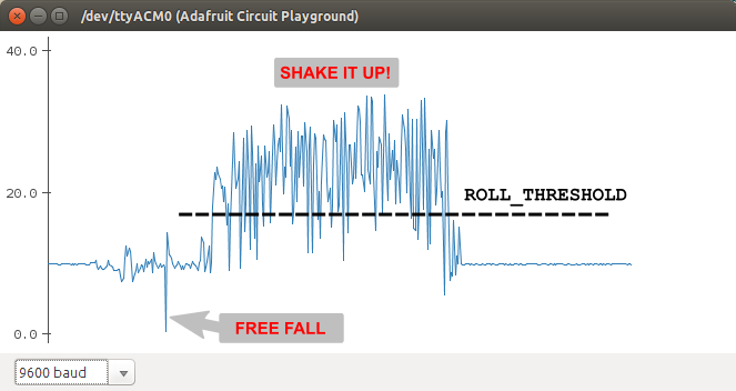 circuit_playground_totalGs_time_hist.png